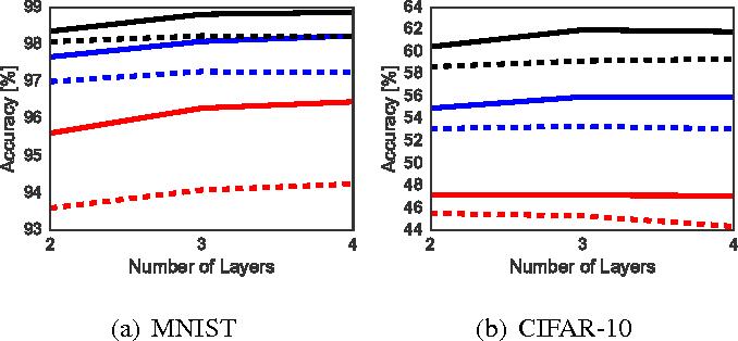 Figure 3 for Robust Large Margin Deep Neural Networks