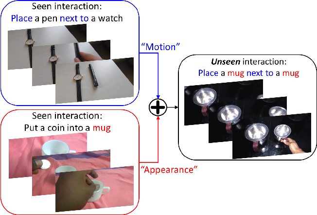 Figure 1 for Motion Guided Attention Fusion to Recognize Interactions from Videos