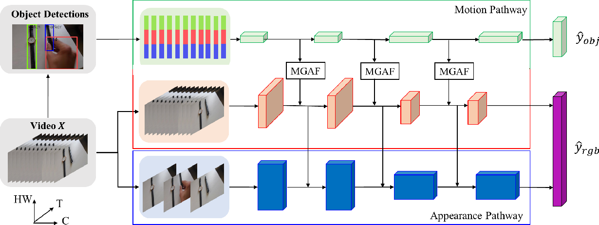 Figure 3 for Motion Guided Attention Fusion to Recognize Interactions from Videos