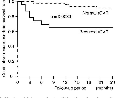 Figure 1. Kaplan-Meier analysis of the 2 regional cerebrovascular reactivity (rCVR) groups in all patients.