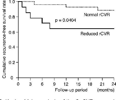 Figure 2. Kaplan-Meier analysis of the 2 rCVR groups in patients with internal carotid artery (ICA) occlusion.