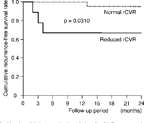 Figure 3. Kaplan-Meier analysis of the 2 rCVR groups in patients with middle cerebral artery (MCA) occlusion.