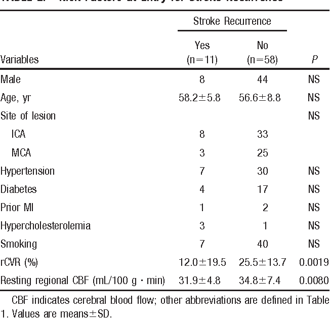 TABLE 2. Risk Factors at Entry for Stroke Recurrence