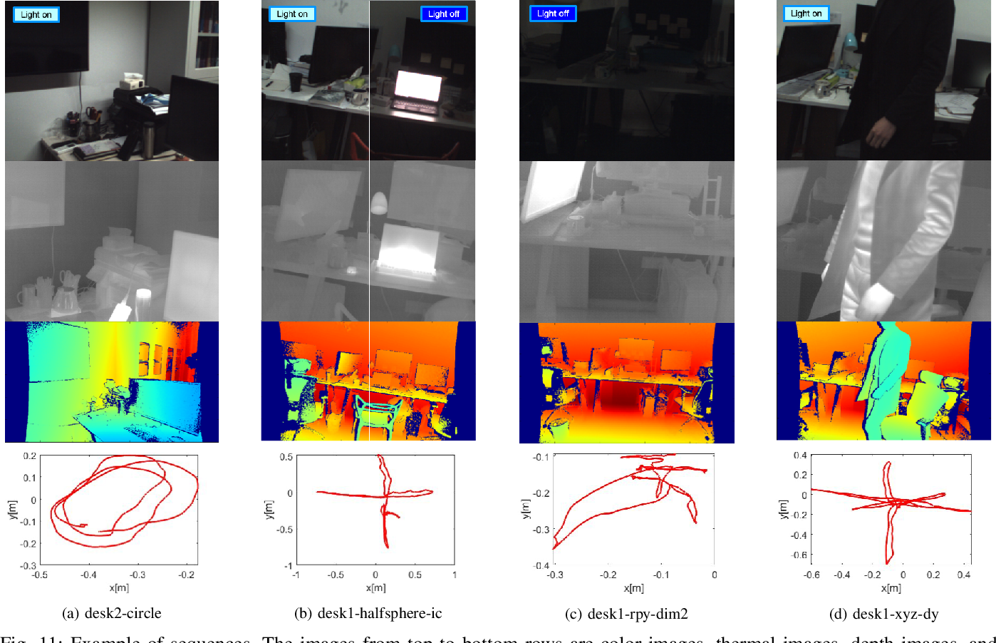 Figure 3 for A Dataset for Evaluating Multi-spectral Motion Estimation Methods