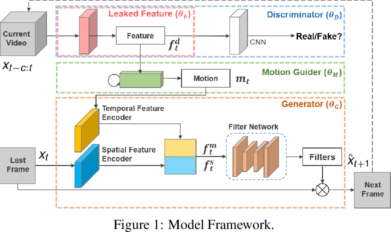 Figure 1 for LMVP: Video Predictor with Leaked Motion Information