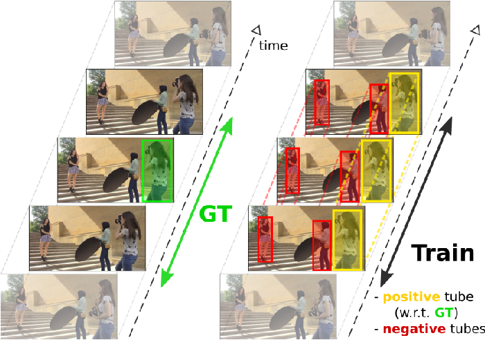 Figure 1 for Human Action Localization with Sparse Spatial Supervision