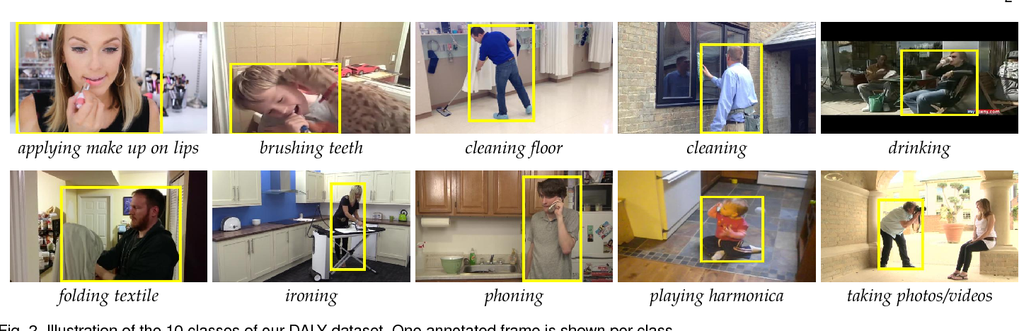 Figure 3 for Human Action Localization with Sparse Spatial Supervision