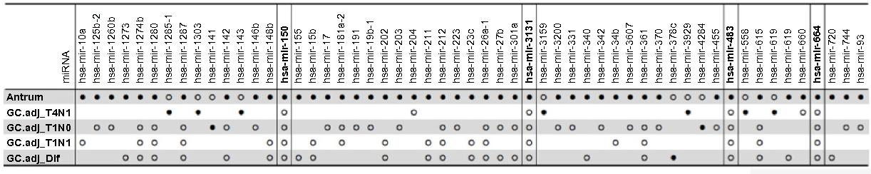 Figure 3. comparison of antrum and noncancerous tumor-adjacent samples. Notes: ● – indicates upregulation; ○ – indicates downregulation (P-value , 0.001 and fold-change .5).