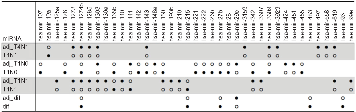 Figure 4. Comparison of paired tumor-adjacent and nontumor samples. Notes: ● – indicates upregulation; ○ – indicates downregulation (P-value , 0.001 and fold-change .5).