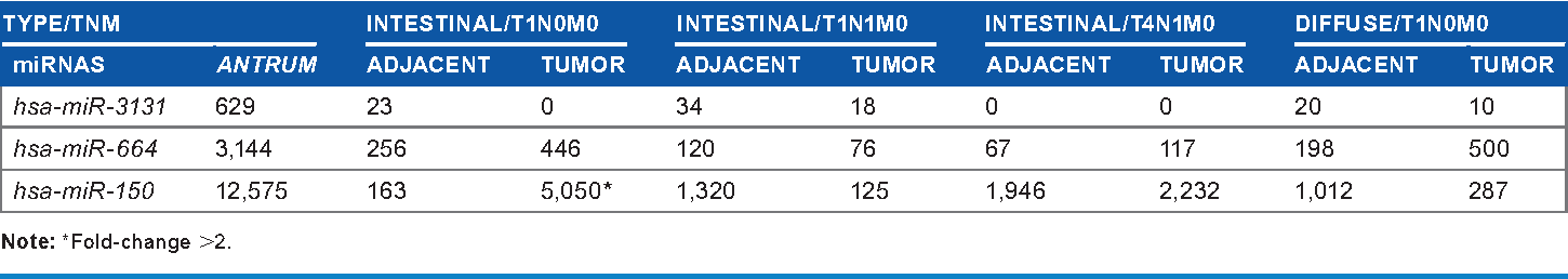 Table 2. MiRNA expression, normalized by reads-per-million, for simultaneously downregulated paired adjacent tumor and nontumor samples versus antrum without tumor (P-value , 0.001, fold-change .5).