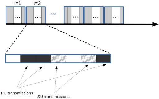 Sosap A Pareto Efficient Spectrum Access Protocol For Cognitive