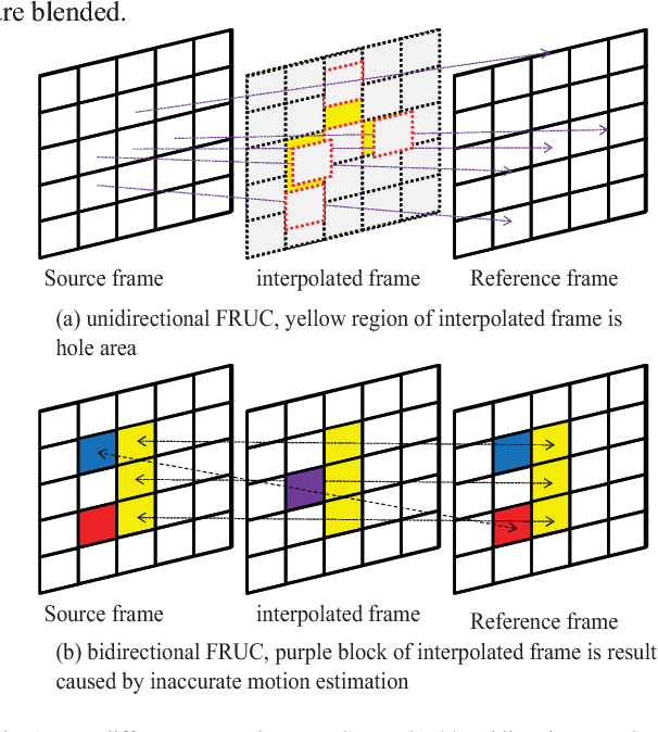 A new path based interpolation using object motion for frame rate up ...