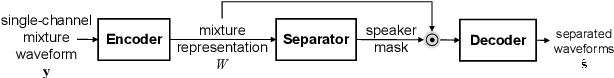 Figure 1 for End-to-End Multi-Channel Speech Separation