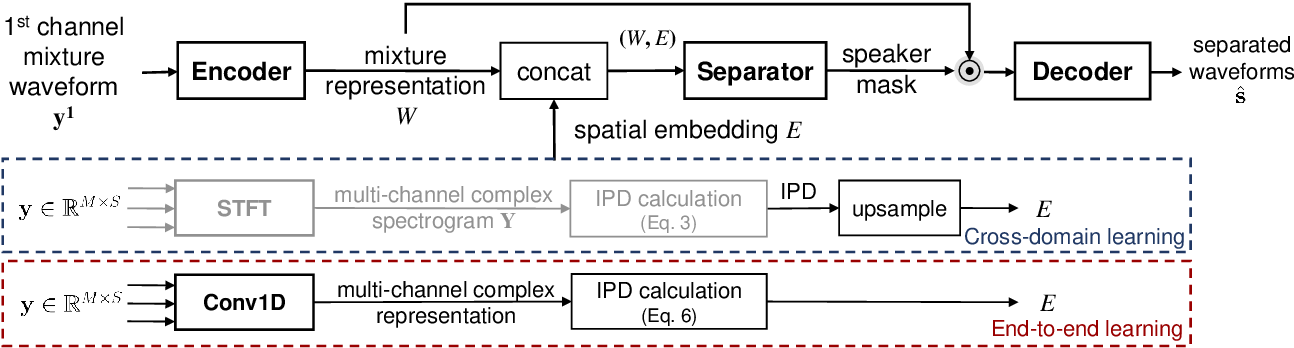 Figure 3 for End-to-End Multi-Channel Speech Separation