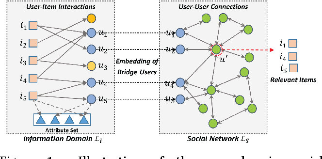 Figure 1 for Item Silk Road: Recommending Items from Information Domains to Social Users