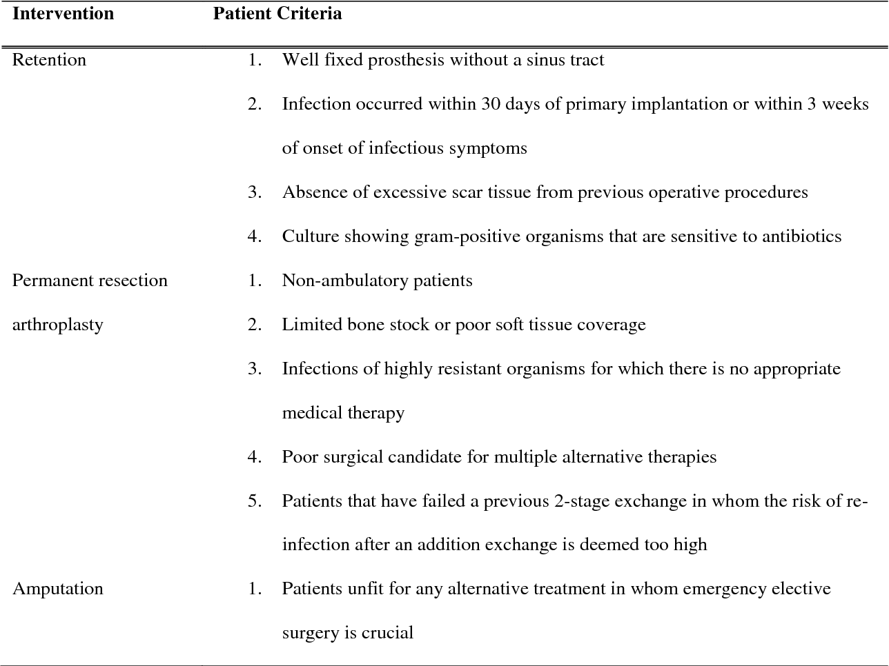 Table 1 from Biofilm formation in total hip arthroplasty