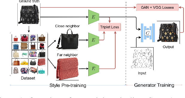 Figure 1 for StEP: Style-based Encoder Pre-training for Multi-modal Image Synthesis