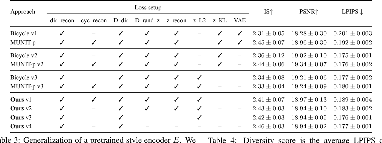 Figure 4 for StEP: Style-based Encoder Pre-training for Multi-modal Image Synthesis