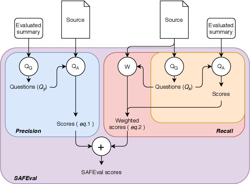 Figure 1 for QuestEval: Summarization Asks for Fact-based Evaluation