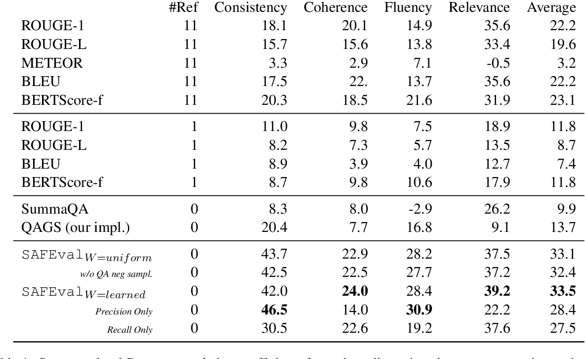 Figure 2 for QuestEval: Summarization Asks for Fact-based Evaluation