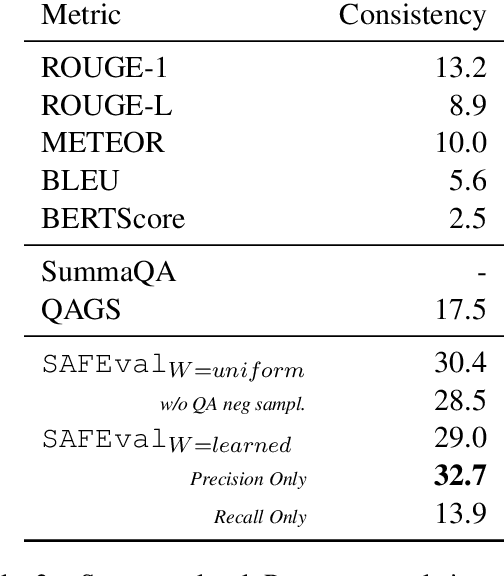 Figure 3 for QuestEval: Summarization Asks for Fact-based Evaluation