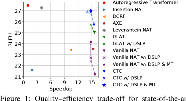 Figure 1 for Non-Autoregressive Translation with Layer-Wise Prediction and Deep Supervision