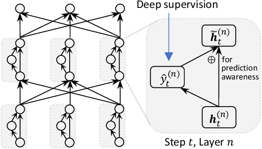 Figure 3 for Non-Autoregressive Translation with Layer-Wise Prediction and Deep Supervision