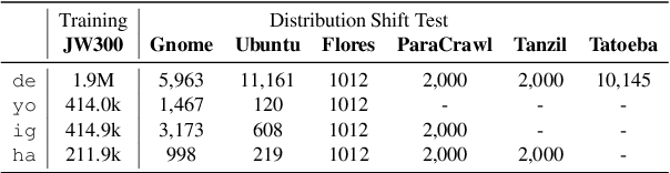 Figure 2 for The Low-Resource Double Bind: An Empirical Study of Pruning for Low-Resource Machine Translation