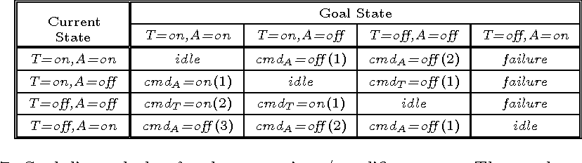 Fig. 7. Goal-directed plan for the transmitter/amplifier system. The number next to each command represents the total number of steps necessary to achieve the goal.