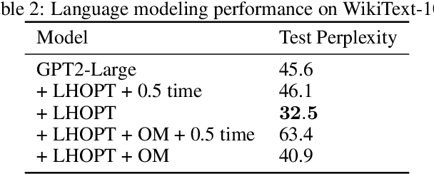 Figure 4 for A Generalizable Approach to Learning Optimizers