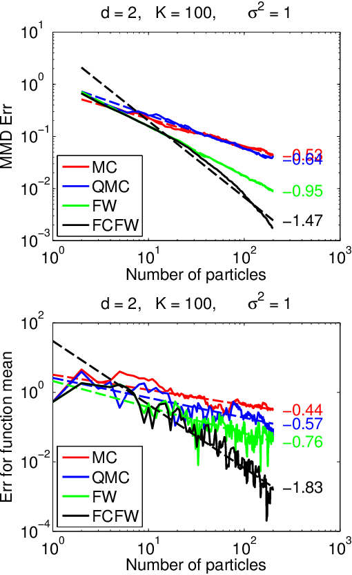 Figure 1 for Sequential Kernel Herding: Frank-Wolfe Optimization for Particle Filtering
