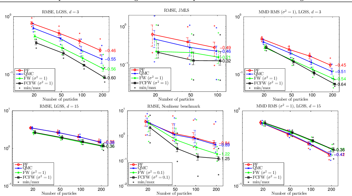 Figure 2 for Sequential Kernel Herding: Frank-Wolfe Optimization for Particle Filtering
