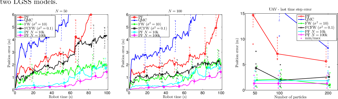 Figure 3 for Sequential Kernel Herding: Frank-Wolfe Optimization for Particle Filtering