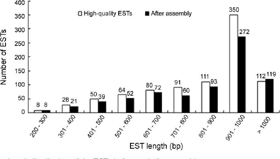 Fig. 2. Sequence length distribution of the ESTs before and after assembly.