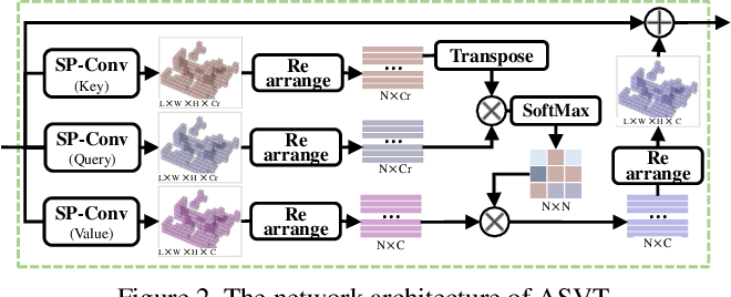 Figure 3 for SVT-Net: Super Light-Weight Sparse Voxel Transformer for Large Scale Place Recognition