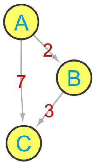 Figure 2. A weighted network. If the weight of the edge is not considered the shortest path from A to C is the directed edge, and the distance is one. If the weights are considered the shortest path from A to C is the one passing through B, and the distance is equals to 5.