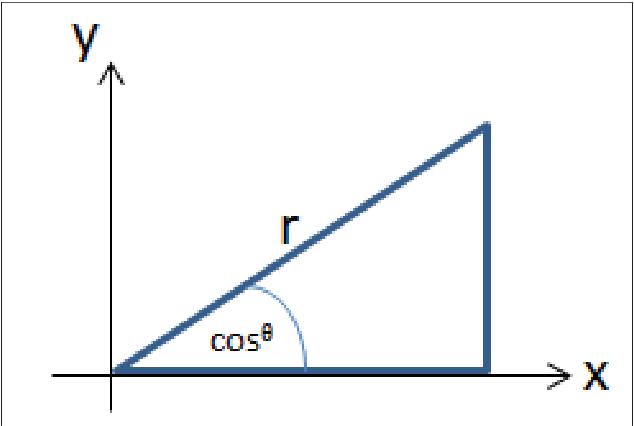 Cosine similarity to determine similarity measure: Study case in