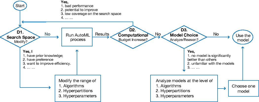 Figure 1 for ATMSeer: Increasing Transparency and Controllability in Automated Machine Learning