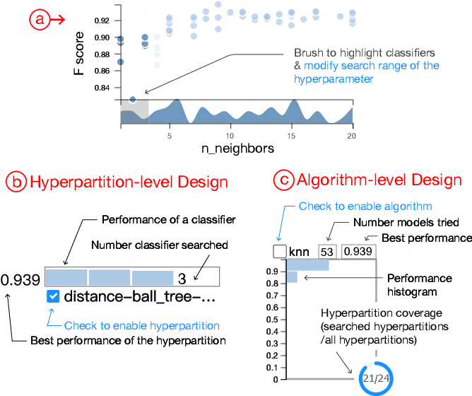 Figure 3 for ATMSeer: Increasing Transparency and Controllability in Automated Machine Learning
