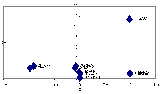 Figure 2 for Performance Enhancement of Distributed Quasi Steady-State Genetic Algorithm