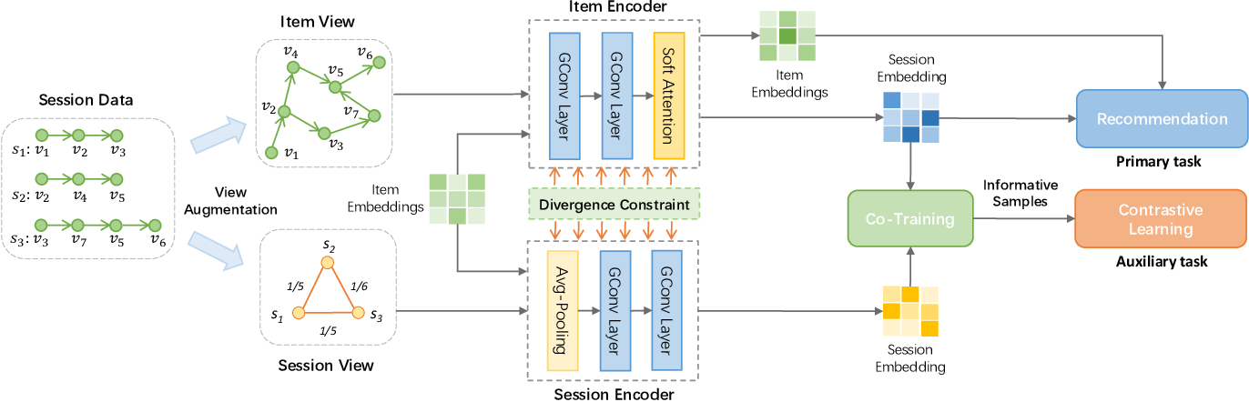 Figure 1 for Self-Supervised Graph Co-Training for Session-based Recommendation