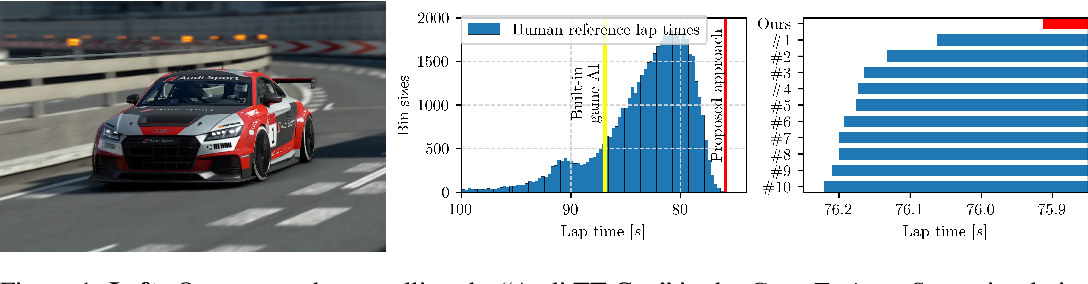 Figure 1 for Super-Human Performance in Gran Turismo Sport Using Deep Reinforcement Learning