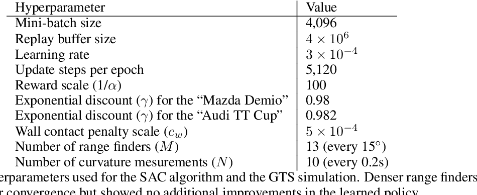 Figure 4 for Super-Human Performance in Gran Turismo Sport Using Deep Reinforcement Learning