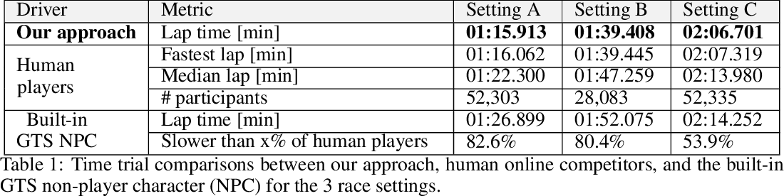 Figure 2 for Super-Human Performance in Gran Turismo Sport Using Deep Reinforcement Learning