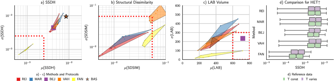 Figure 3 for Context-based Normalization of Histological Stains using Deep Convolutional Features