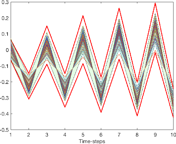 Figure 1 for Safety Guarantees for Planning Based on Iterative Gaussian Processes