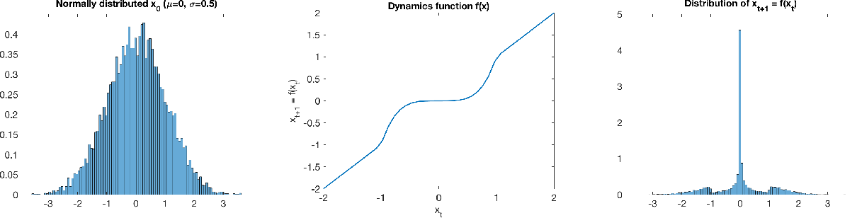 Figure 3 for Safety Guarantees for Planning Based on Iterative Gaussian Processes