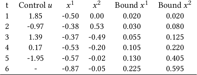 Figure 2 for Safety Guarantees for Planning Based on Iterative Gaussian Processes