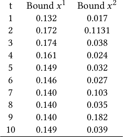 Figure 4 for Safety Guarantees for Planning Based on Iterative Gaussian Processes