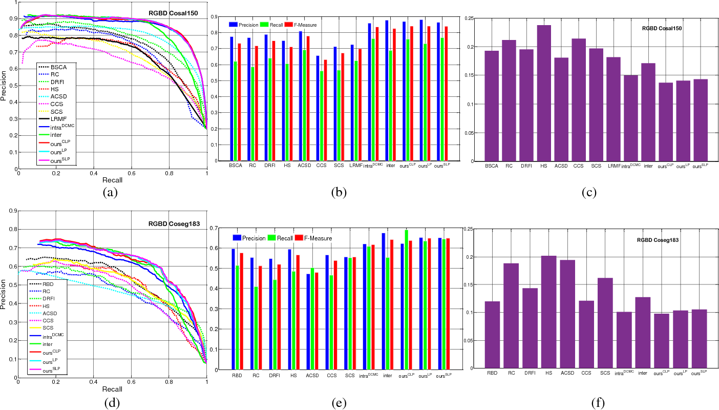 Figure 4 for Co-saliency Detection for RGBD Images Based on Multi-constraint Feature Matching and Cross Label Propagation